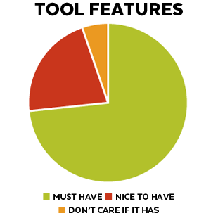 Pie Chart about Tool Features