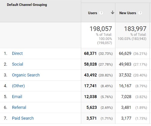 Google Analytics Visitors By Channel Report