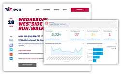 Team RWB Salesforce Dashboard