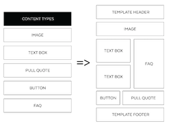 Content Types for Modular Websites