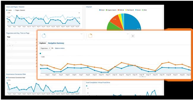 Food Bank of the Rockies Google Analytics Dashboard
