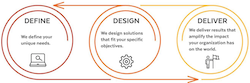 Our Proven Process: Define, Design, Deliver