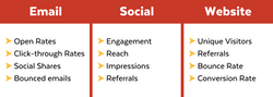 chart of recommended metrics for Email, social + website
